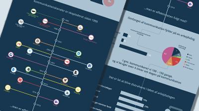 Tidsrøverne – infographic